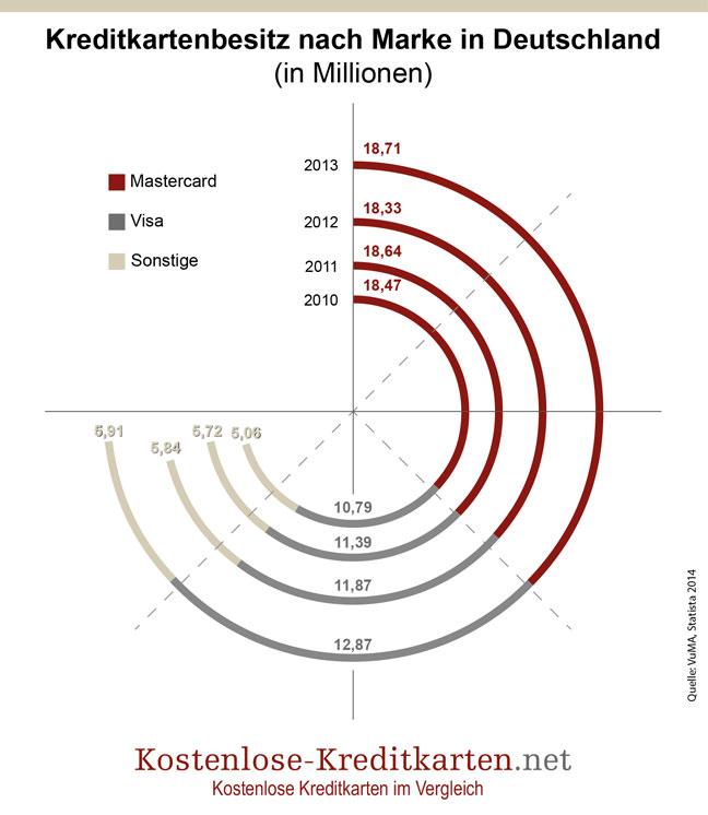 Anzahl der im Umlauf befindlichen Kreditkarten nach Marke in Deutschland von 2010 bis 2013