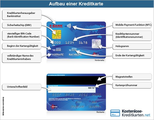 Infografik zum Aufbau einer Kreditkarte